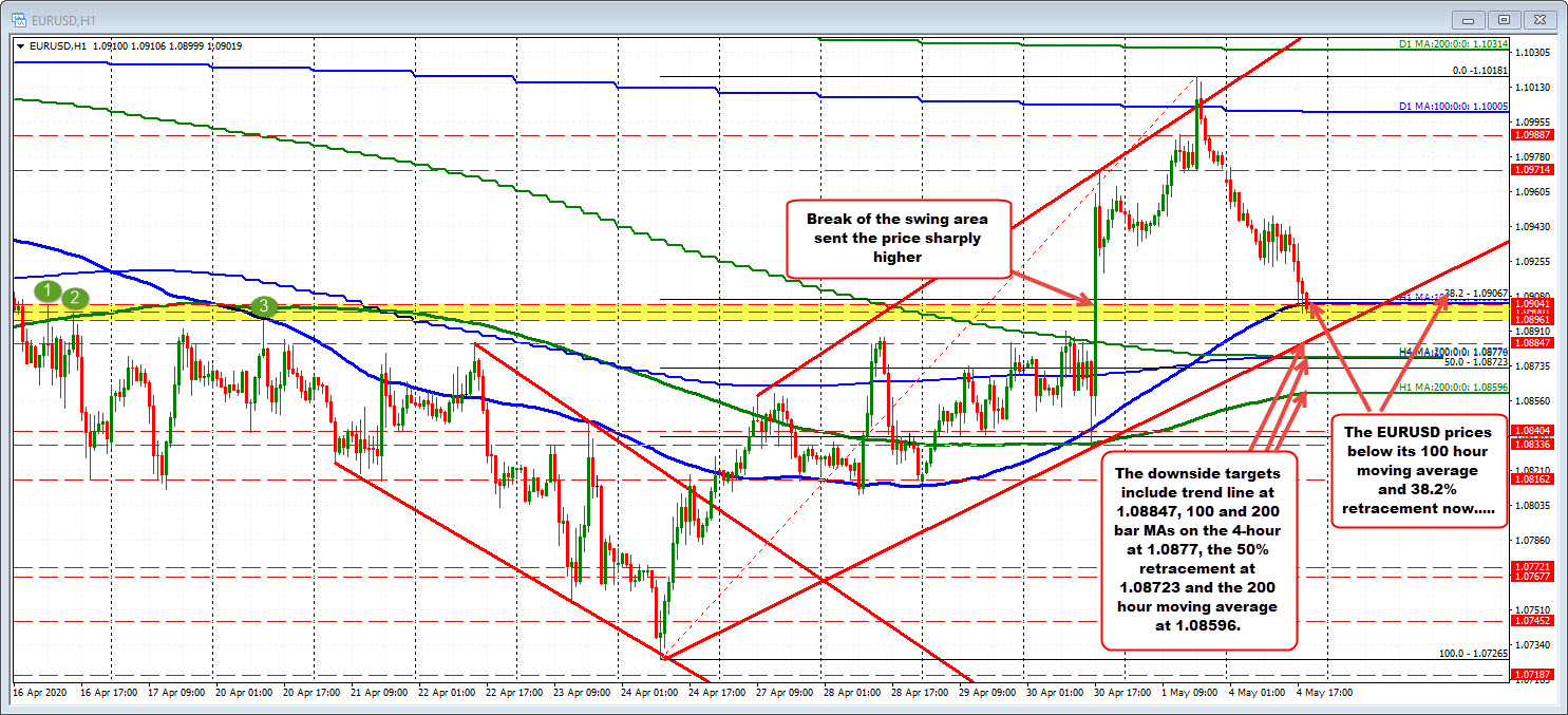 Photo of EURUSD digs into support cluster