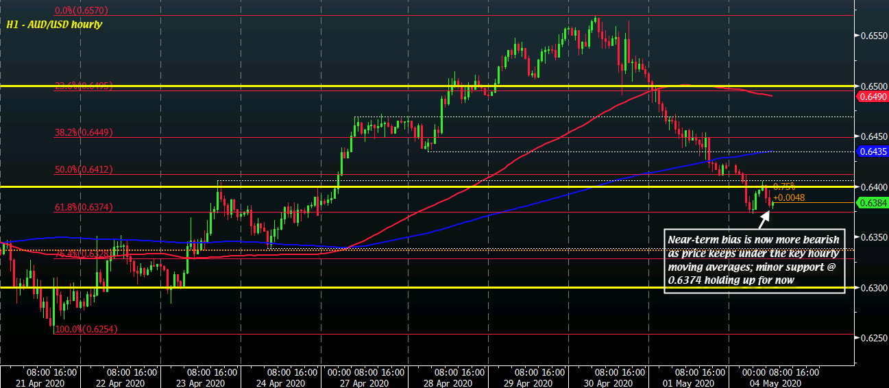 Photo of AUD / USD remains under pressure on a milder risk mood, what levels to watch?