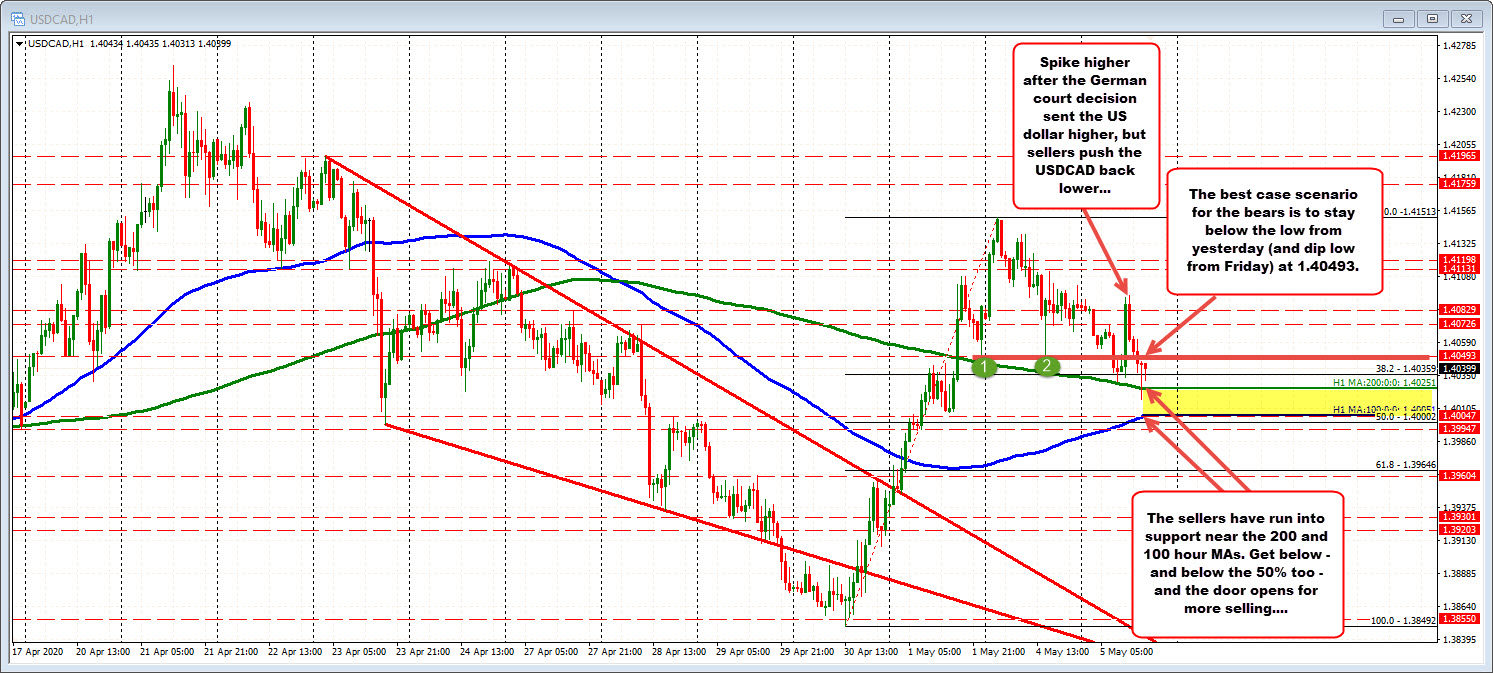 Photo of USDCAD lowers and tests MA schedules