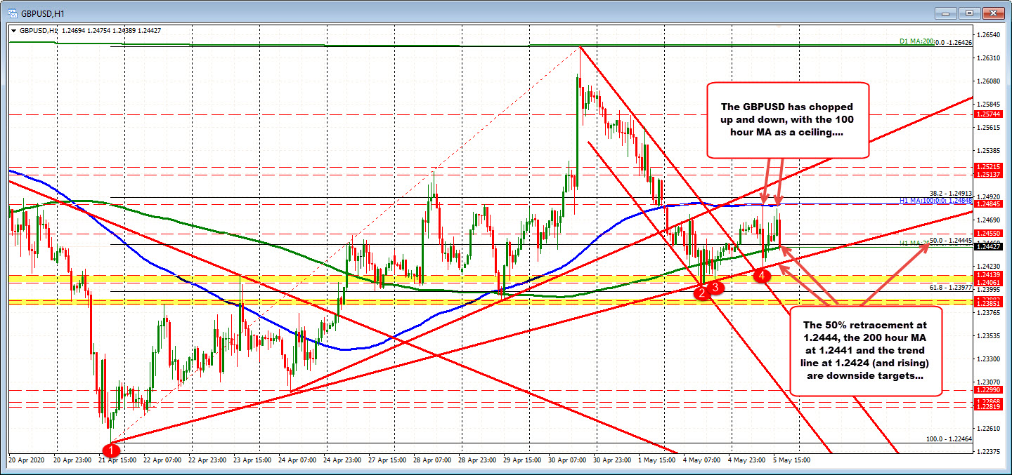 Photo of GBPUSD is trading near the mid-range of the recent movement and at 200 hours MA