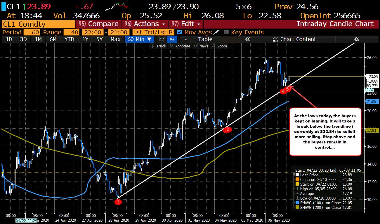Photo of WTI Crude Oil Futures Worth $ 23.99