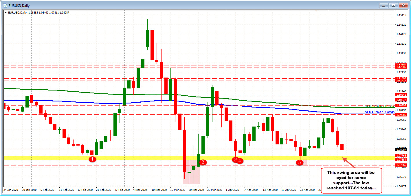 EURUSD on the daily chart