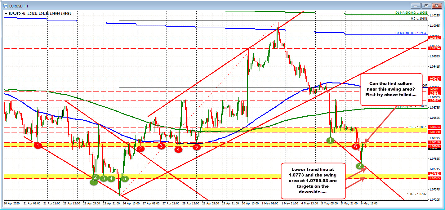 Bounces into resistance area on the hourly chart