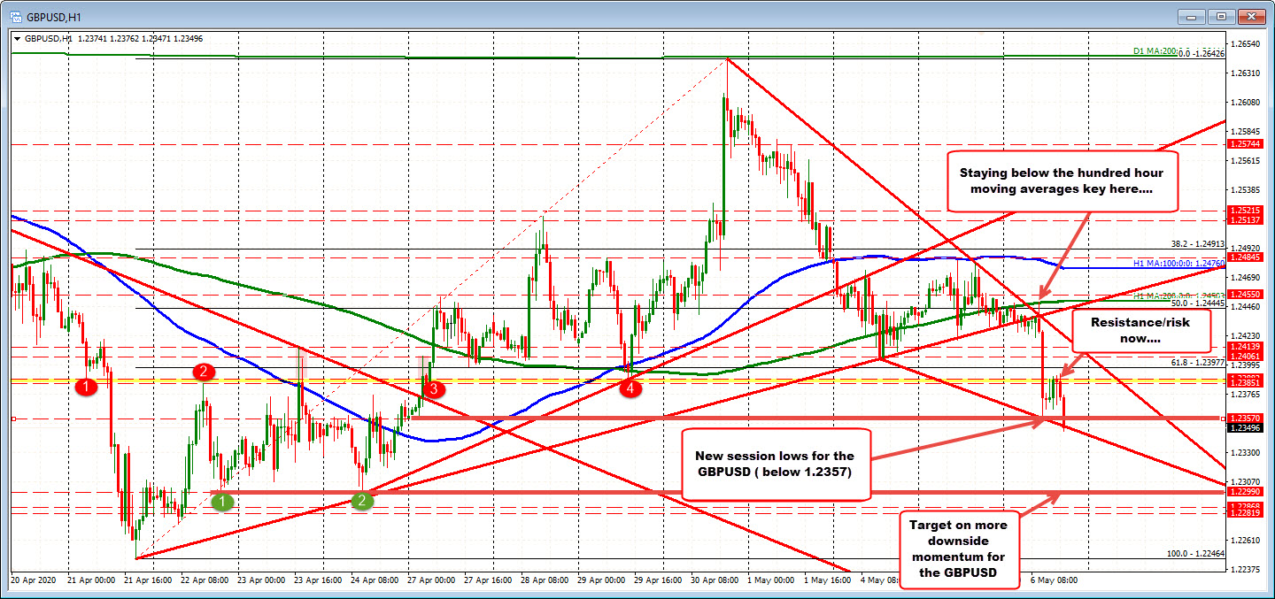 Takes out London morning _session low at 1.2357