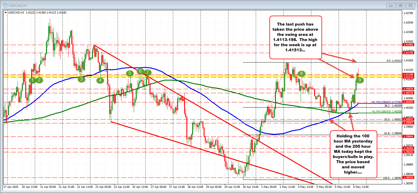 Photo of USDCAD is pushing higher. Seek to retest the week's highs