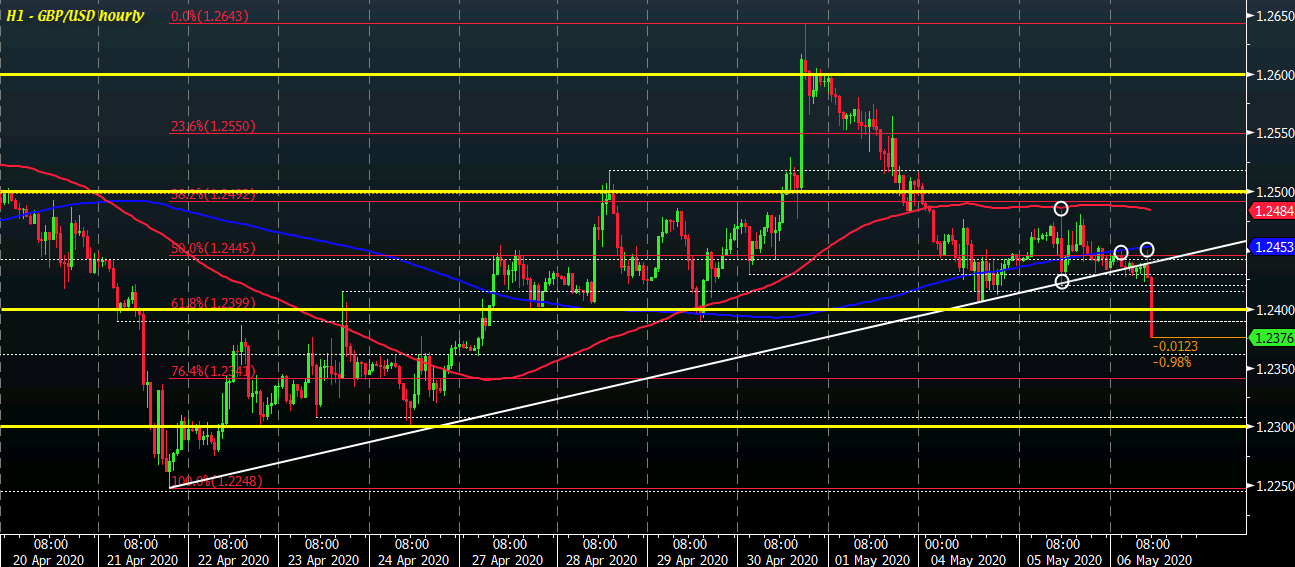 Photo of Cable falls to new nine-day lows below 1.2400