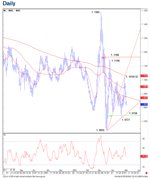Euro chart via Credit Suisse, analyst remains bearish