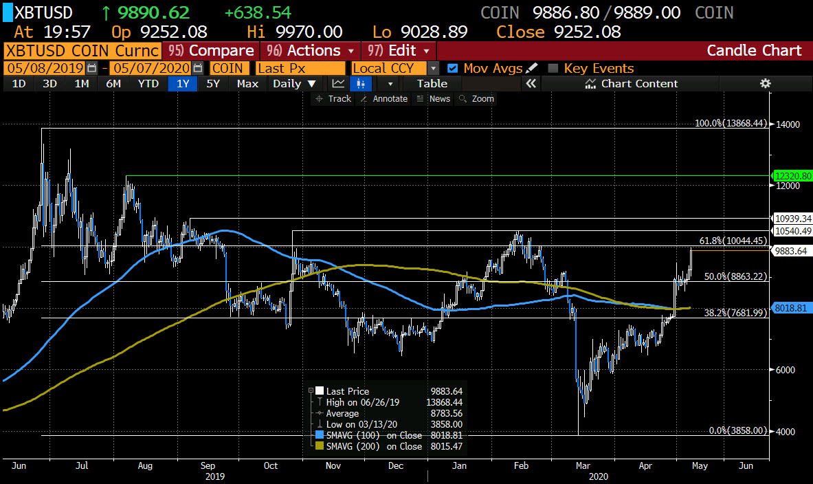 The price moving closer to the $10,000 level_