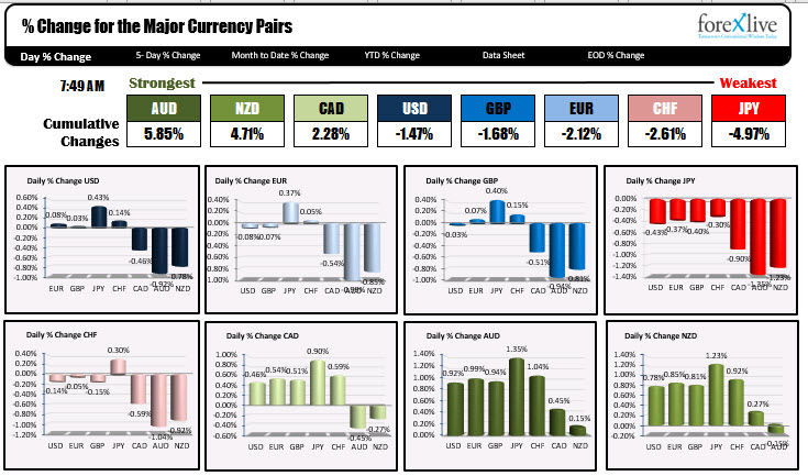 Photo of AUD is strongest and JPY is weakest as NA traders enter for the day