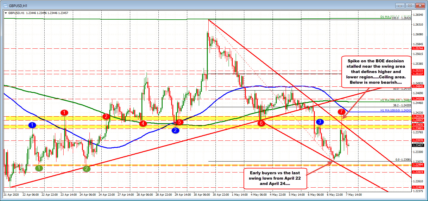 Swing area at 1.24047-14 defines a ceiling area for the GBPUSD