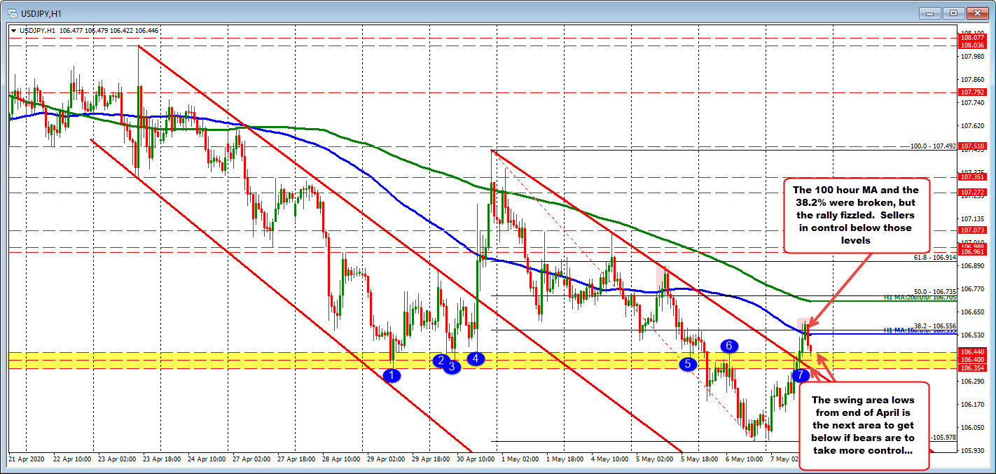 Photo of The USDJPY movement above 100 hours MA fails. Can he stay below the level now?