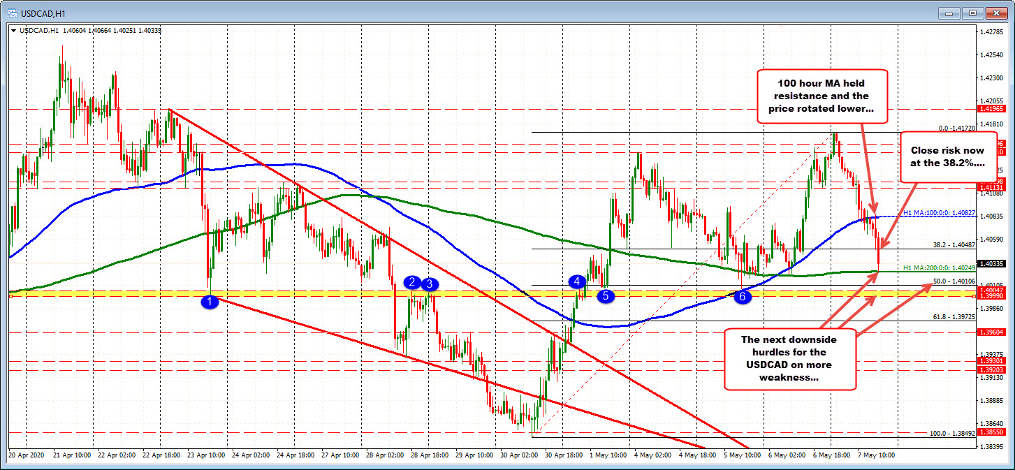 Photo of The USDCAD tests 200 hours of MA for the 2nd consecutive day
