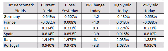 Photo of European equities close the session higher