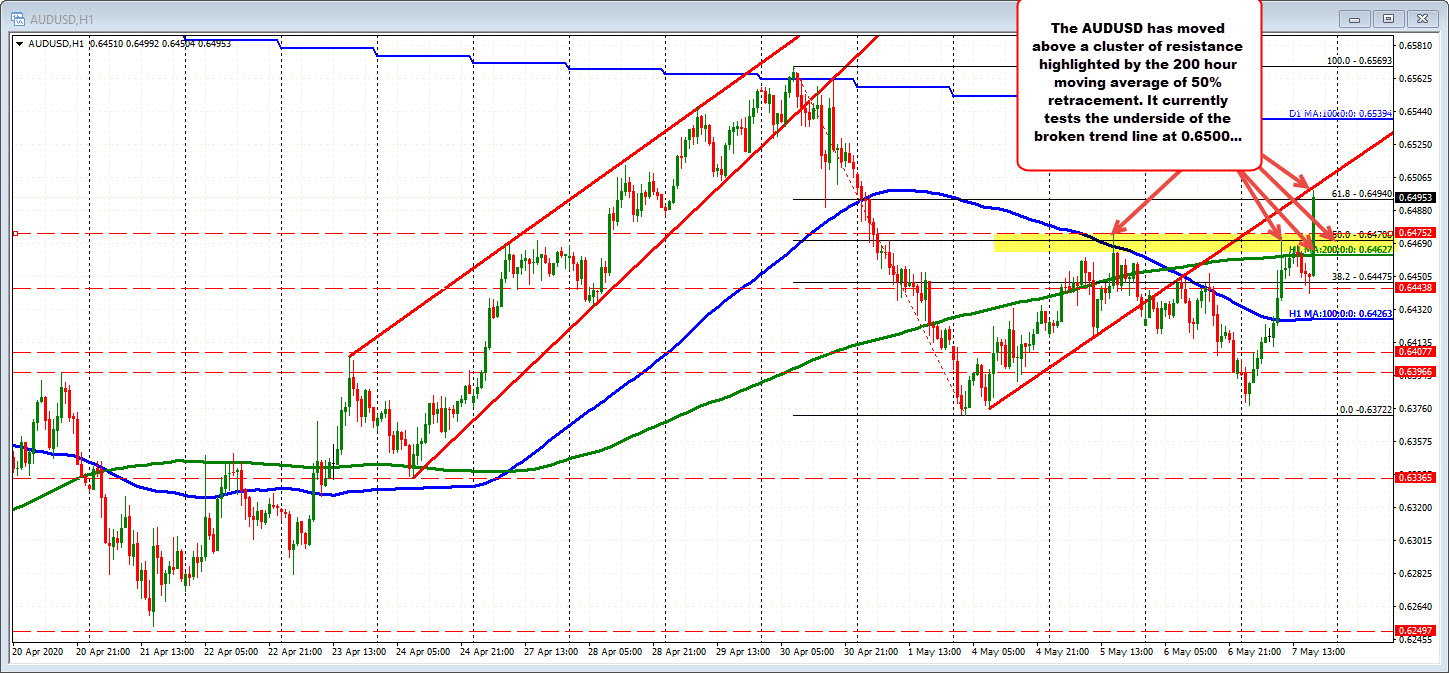 Photo of AUDUSD runs higher and moves away from 50% / 200 hours MA