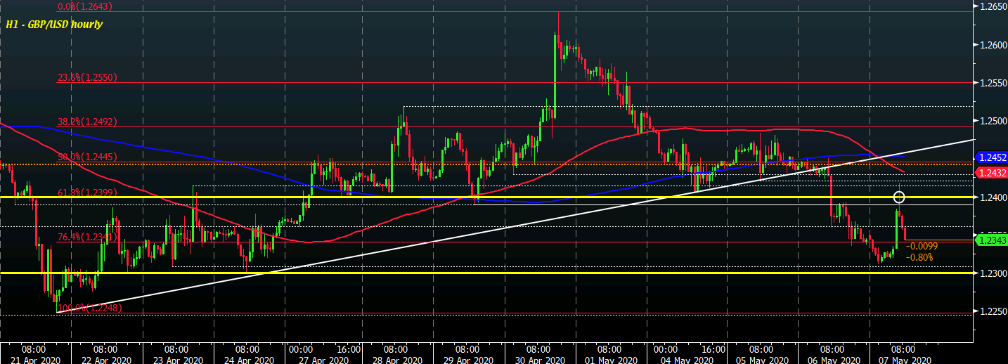 Photo of Cable erases previous gains as passage above 1.2400 collapses