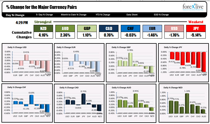 The NZD is the strongest of the majors for the day and the JPY is the weakest