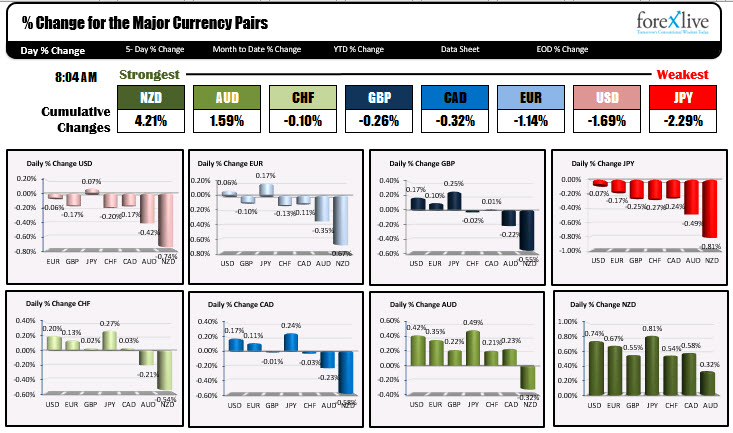 Photo of NZD is strongest and JPY is weakest on employment data