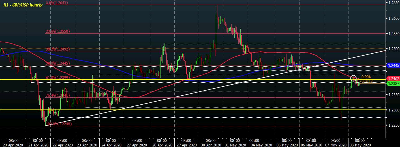 GBP/USD H1 08-05