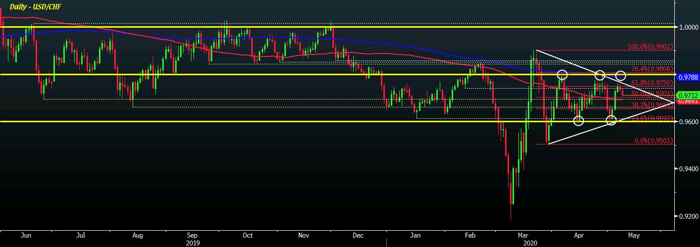 USD/CHF D1 08-05