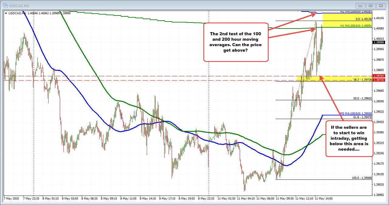 USDCAD on the 5 minute chart
