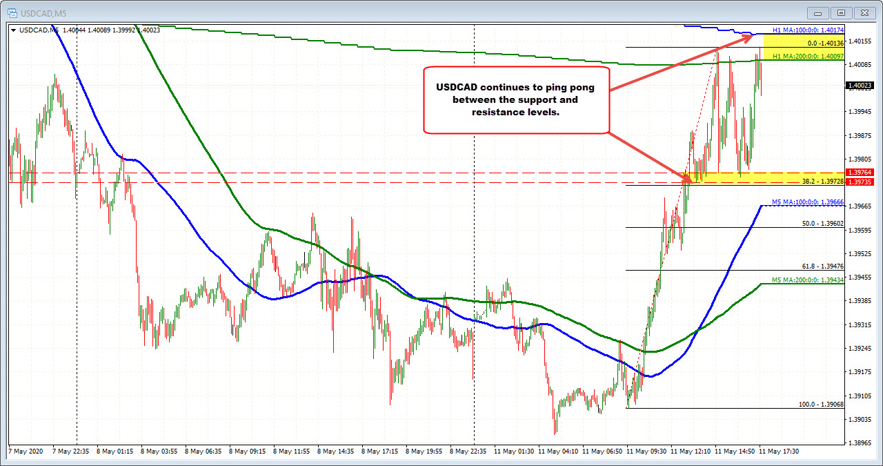 Photo of USDCAD ping pong between the risk definition levels