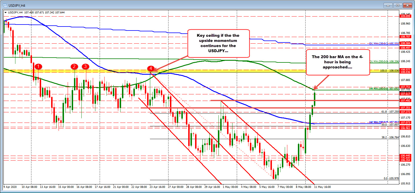 Photo of USDJPY Moves Towards 4-Hour AD Resistance