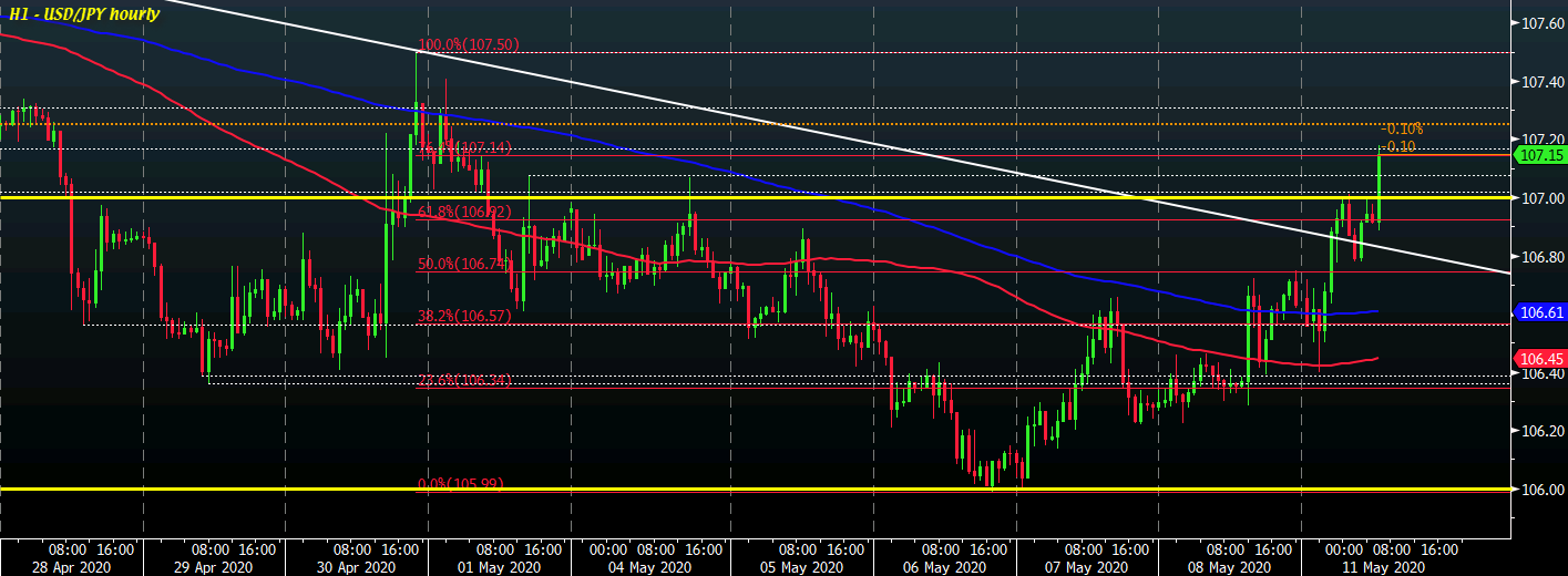 Photo of USD / JPY hits session high above 107.00