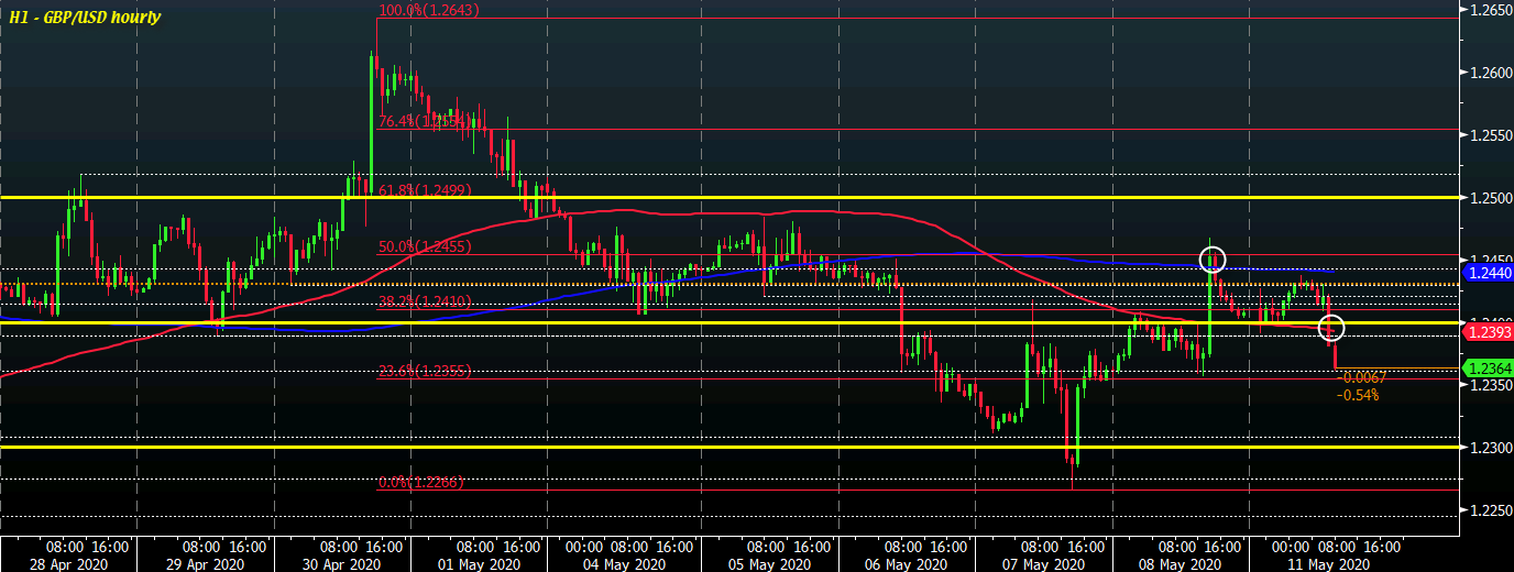 Photo of Cable falls deep during trading as sellers regain short-term control