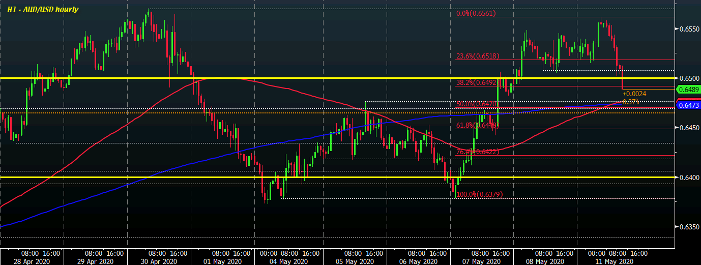 Photo of AUD / USD tumbles to new session lows below 0.6500, nears key short-term levels