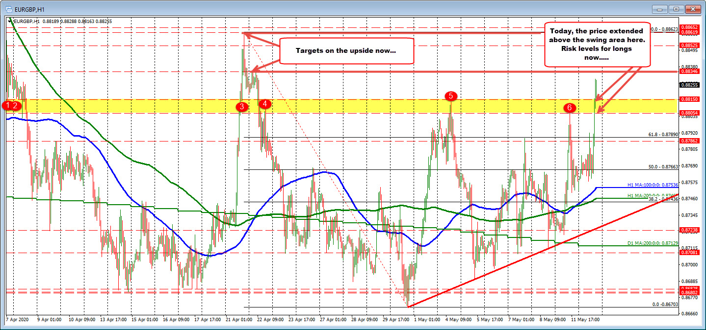 Photo of EURGBP climbs to highest level since April 22