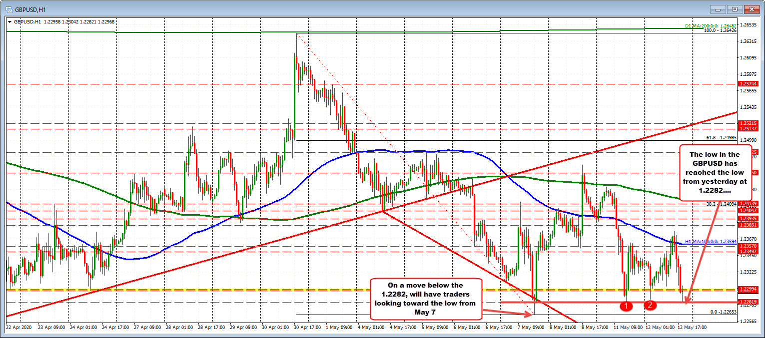 Photo of GBPUSD trades for new session lows