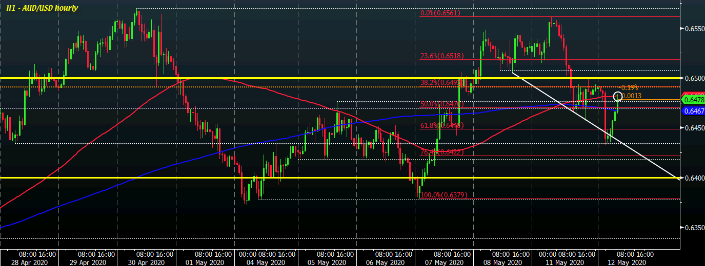 Photo of AUD / USD returns to test key short-term levels