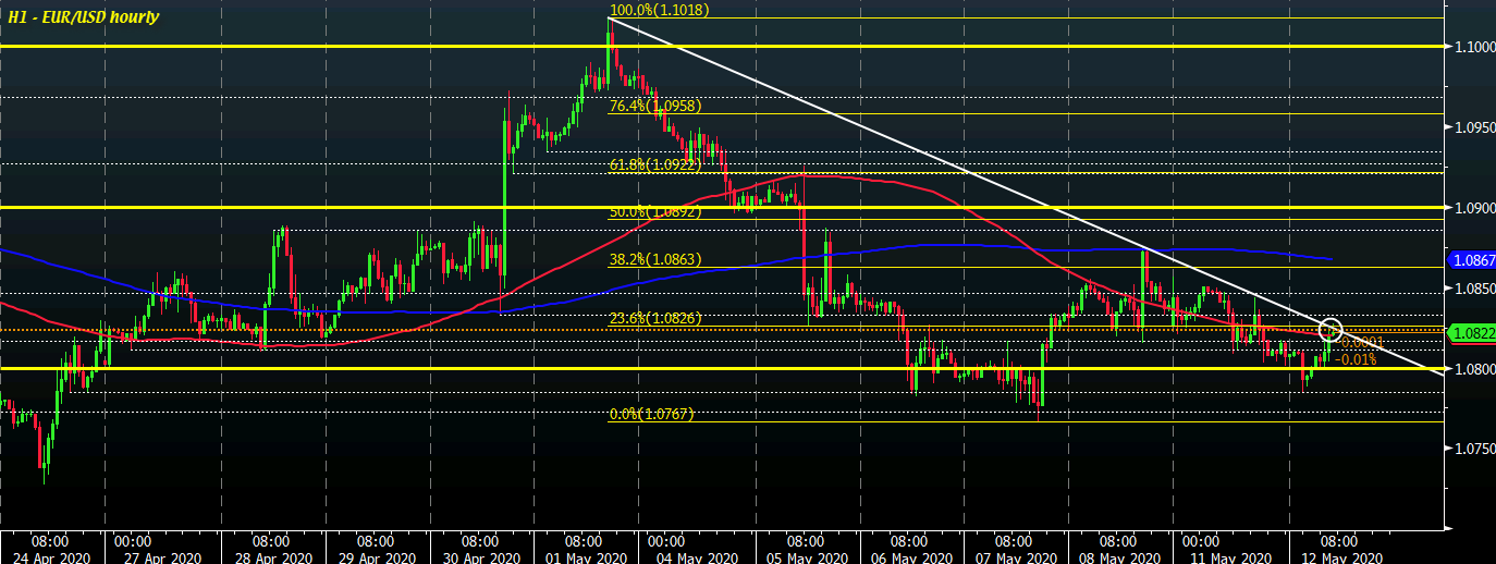 Photo of EUR / USD buyers try to fight short term control to start session