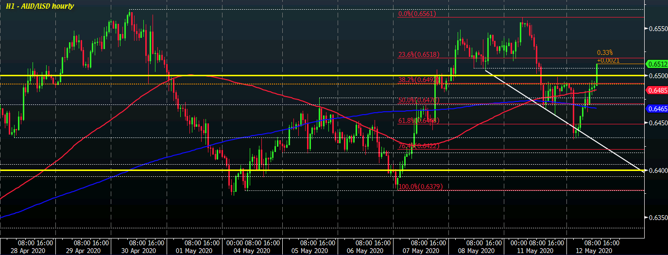AUD/USD H1 12-05