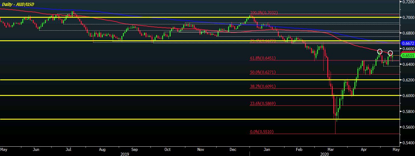 AUD/USD D1 12-05
