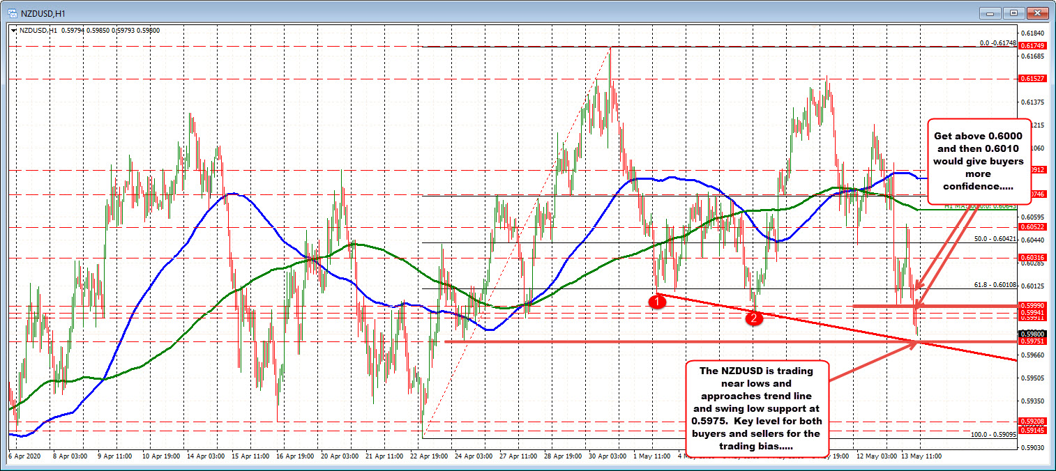 Photo of NZDUSD switches to a new low session