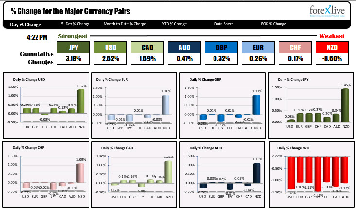 Strongest and weakest currencies today