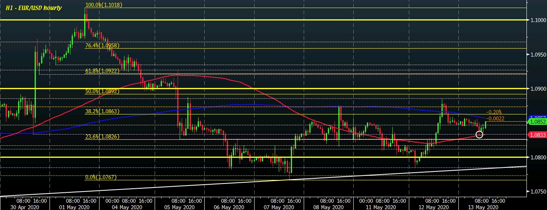 Photo of EUR / USD still stuck in morning European trade