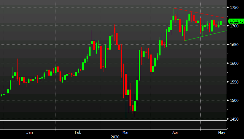 Photo of Gold Reaches Week Highs as Bullish Flag Stretches