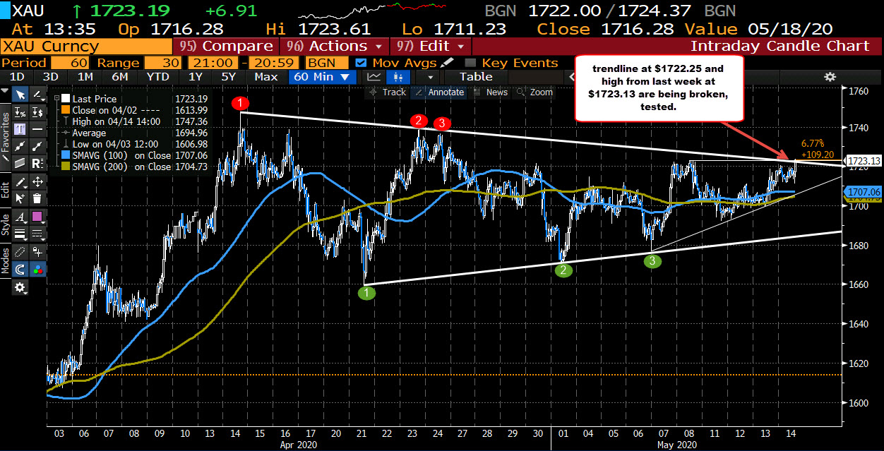 Photo of Gold test / break above the top trend line and last week's records