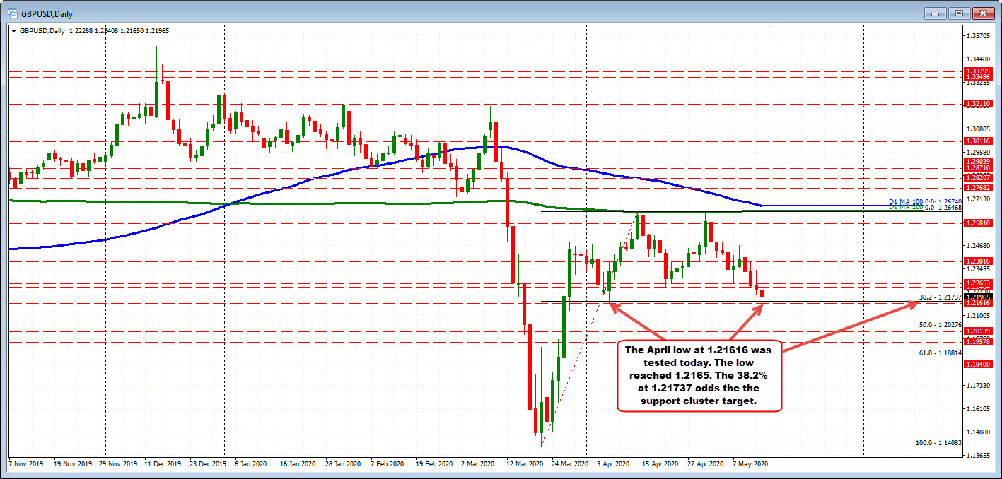 Photo of GBPUSD tests support cluster and bounces on 1st look