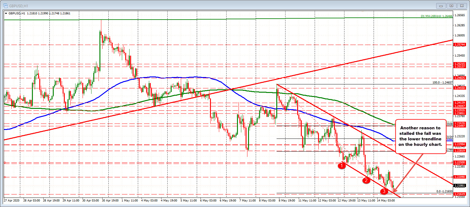 GBPUSD tested a lower trendline on the hourly chart