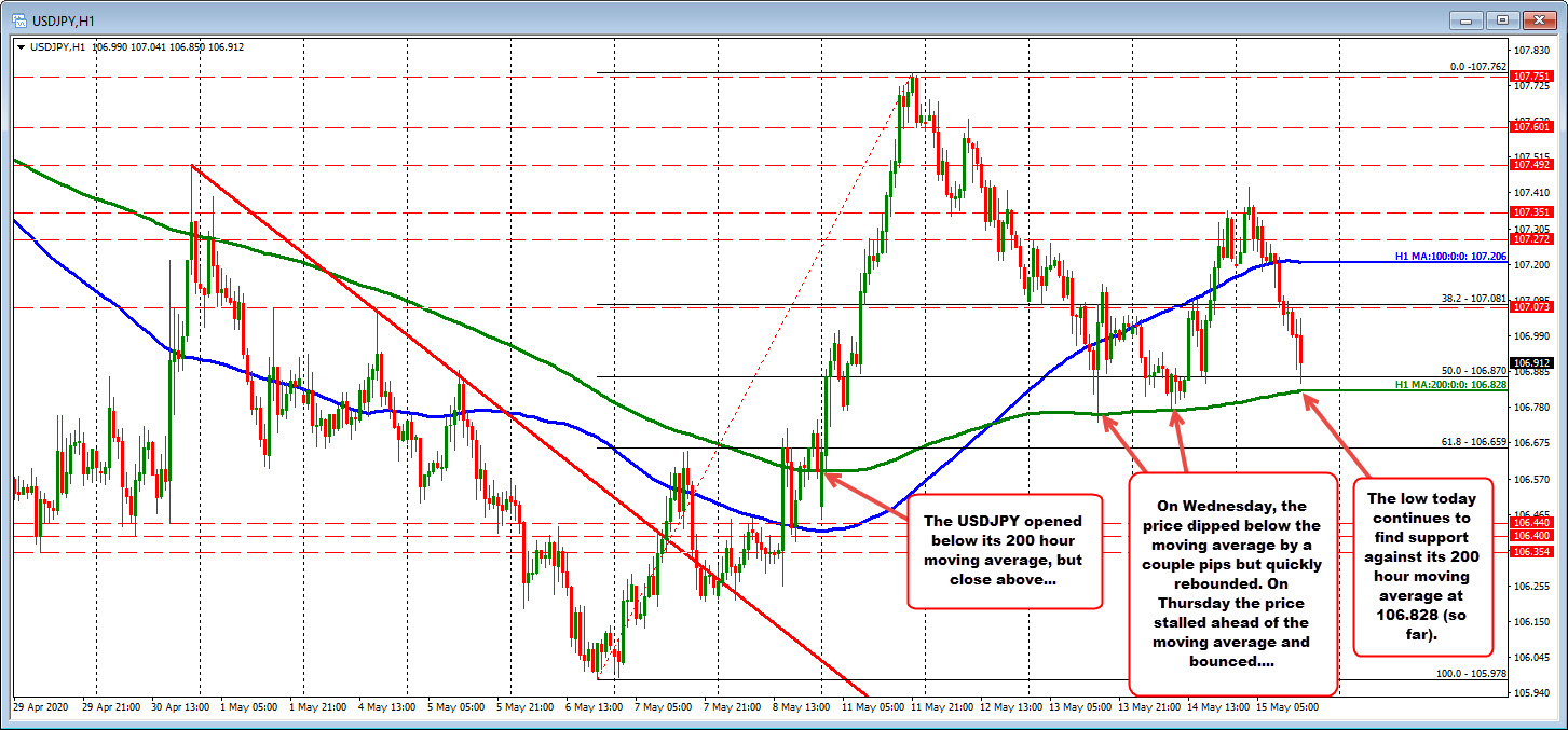 Photo of USDJPY Maintains Above 200 Hour Moving Average