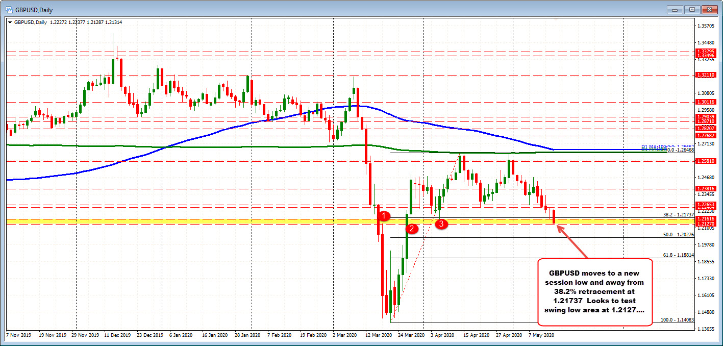 Photo of GBPUSD moved to new session lows