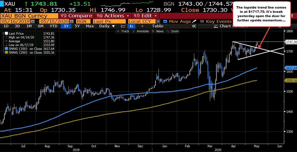Photo of Gold Advances to April High of $ 1,747.36