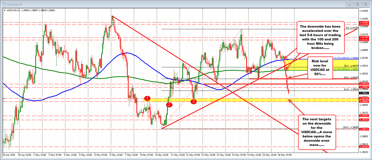 Photo of New lows for USDCAD as the downward trend continues.