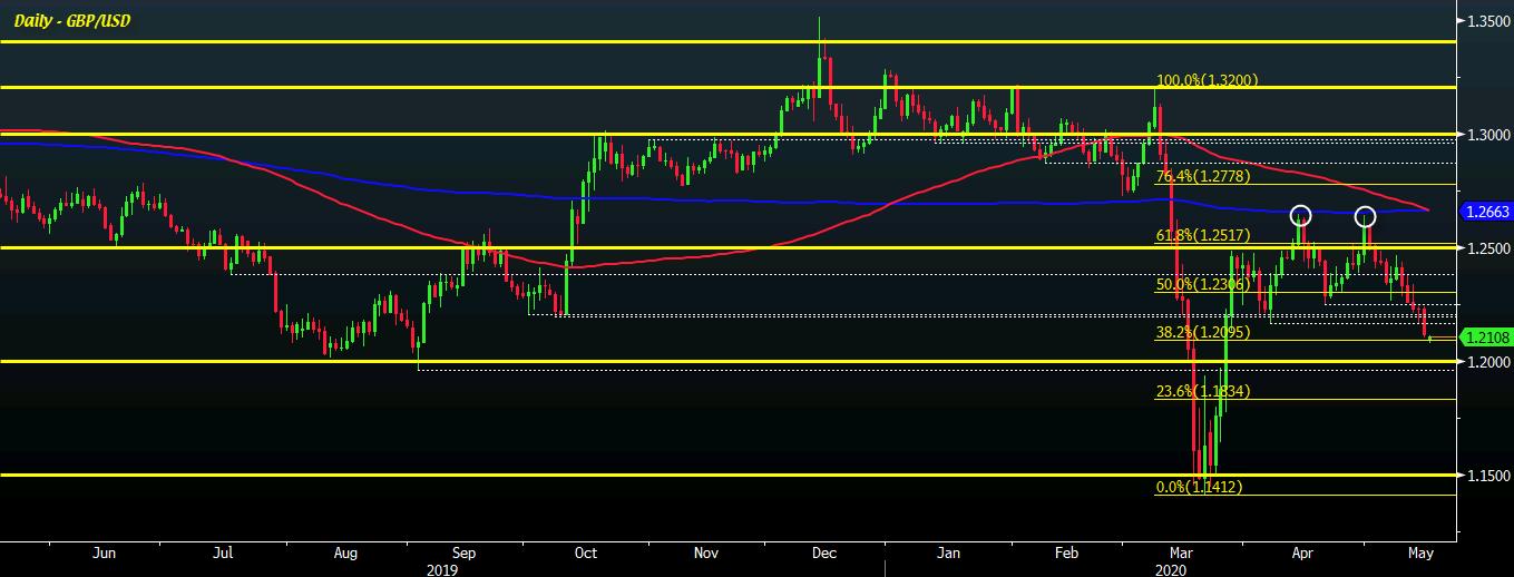 GBP / USD 18-05
