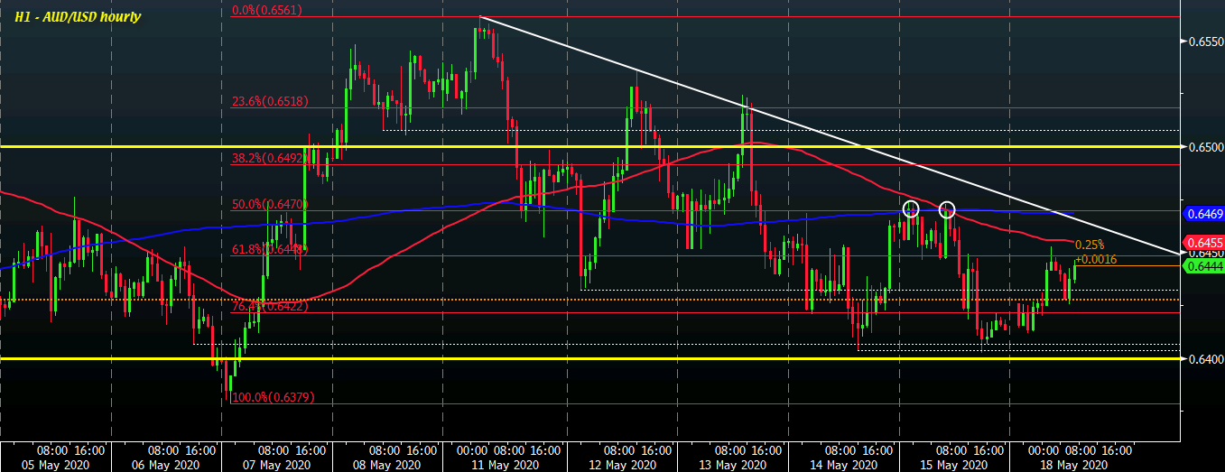 Photo of AUD / USD a little higher on positive risk tones but sellers keep control in the short term