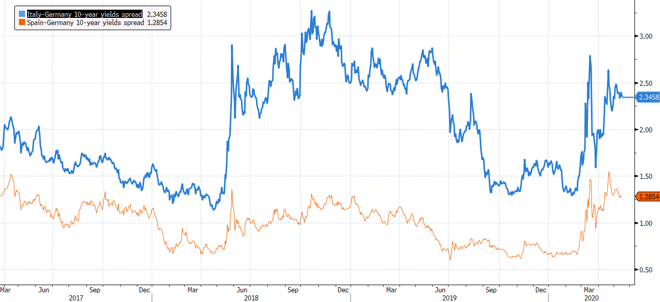 Italy 10-year yields