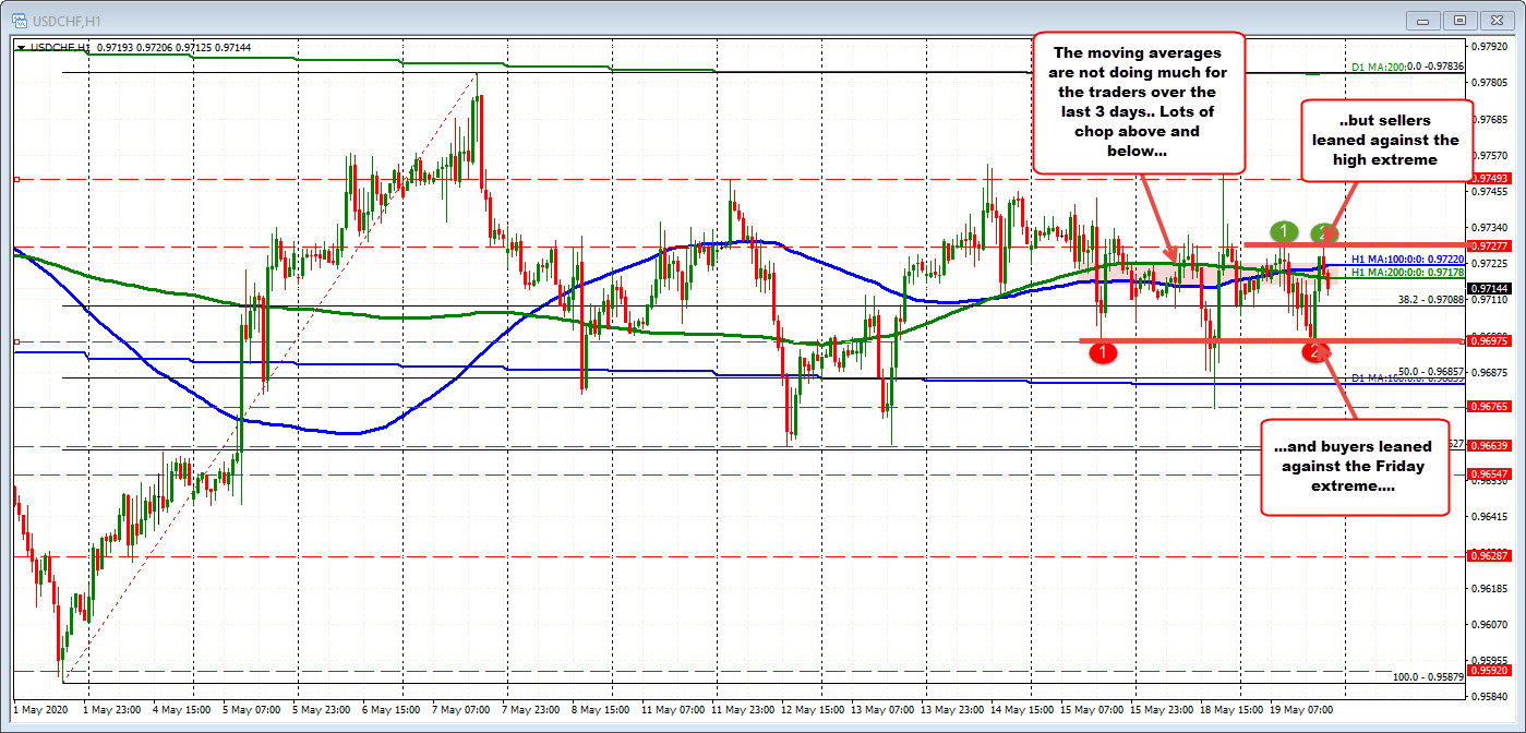 The USDCHF is not saying much to me at the moment, but I will talk about it anyway....